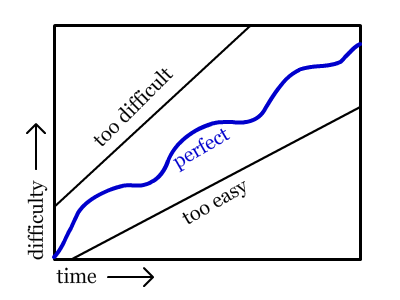 difficulty curve