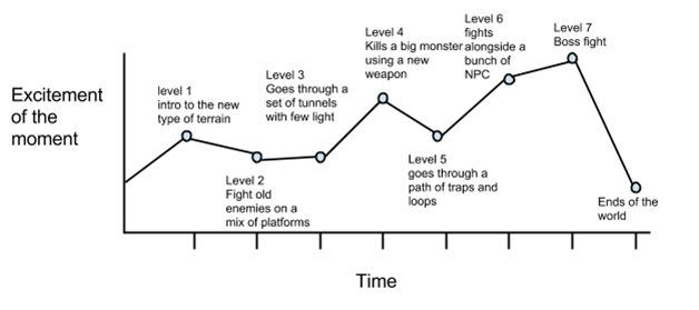 excitement curve example